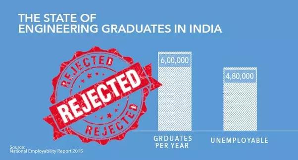 graduates employment state marathipizza