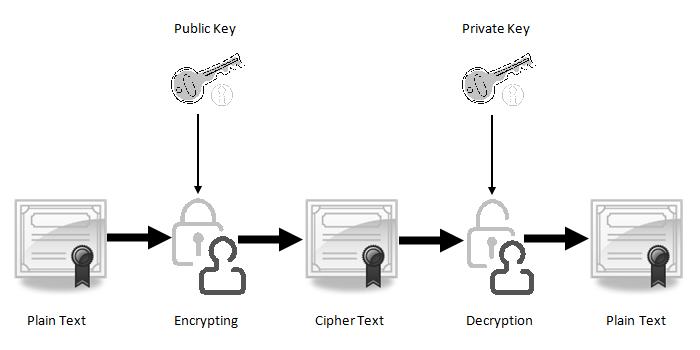 Public-and-Private-Key-SSL-Encryption-inmarathi