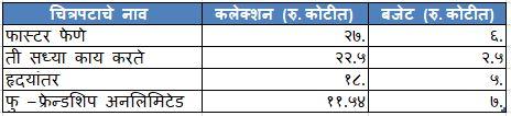 marathi movie success in 2017 inmarathi