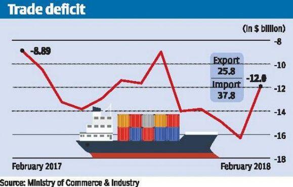 trade-deficit-inmarathi