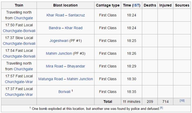 Mumbai Train blast marathipizza 02
