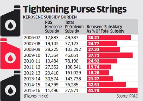kerosine subsidy chart marathipizza