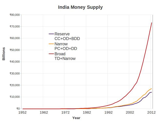 india_money_supply_components-marathipizza