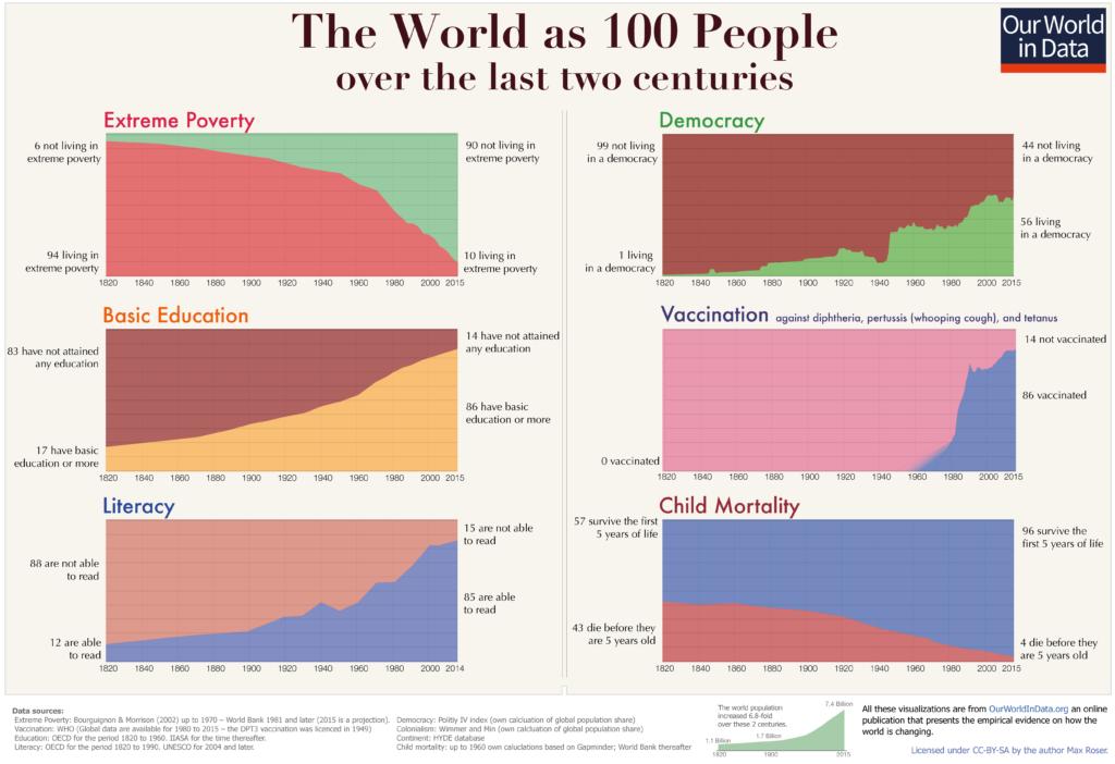 गेल्या २०० वर्षातील मानवाची समृद्धी (source ourwroldindata)