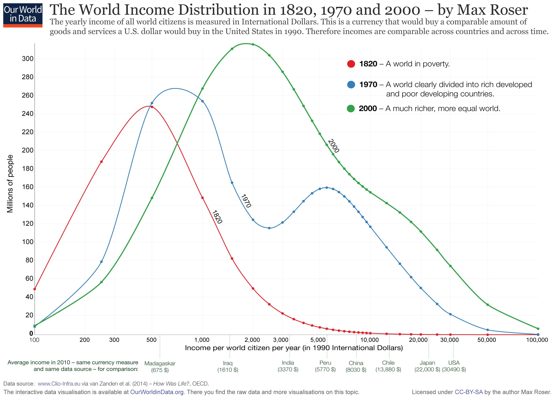 जगातील उतप्न्नाचे आकडेवार वाटप (copyright ourworldindata/max roser)