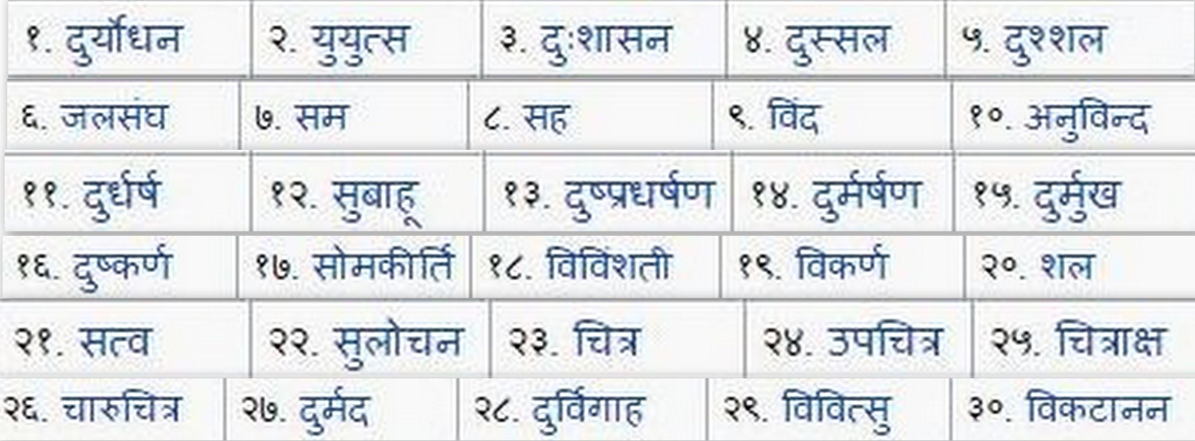kaurava-names-marathipizza01