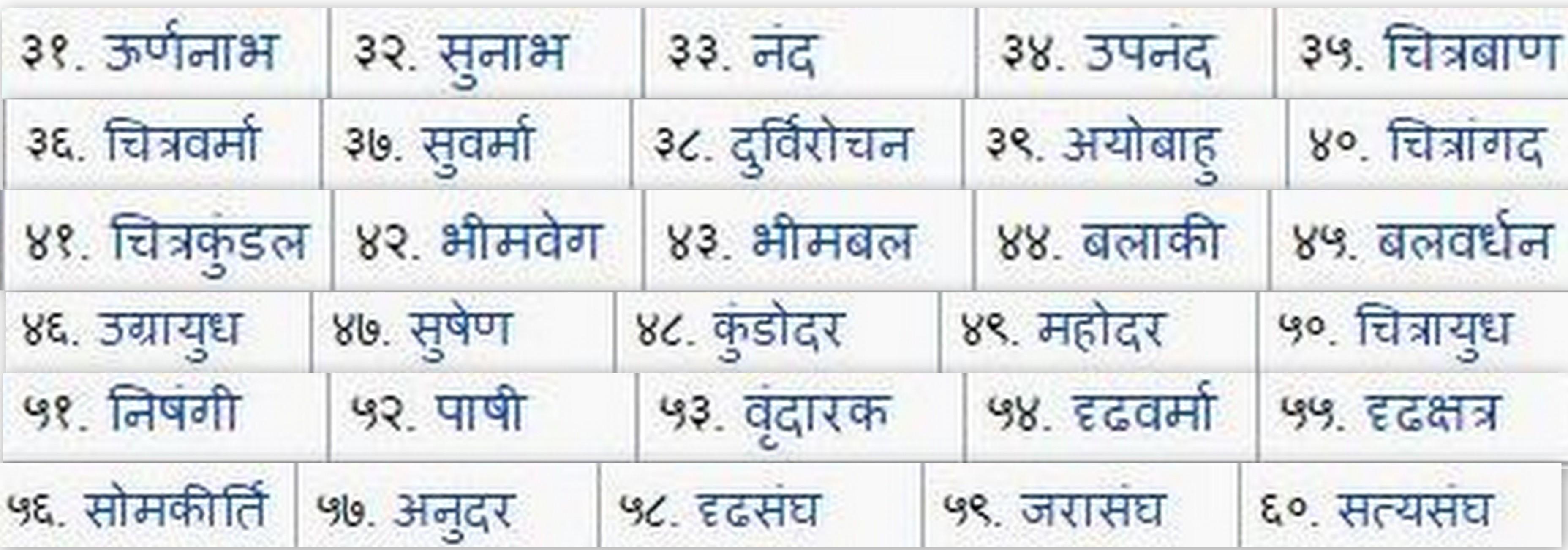 kaurava-names-marathipizza02