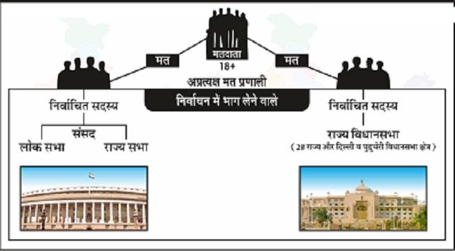 Indian-President-Election InMarathi