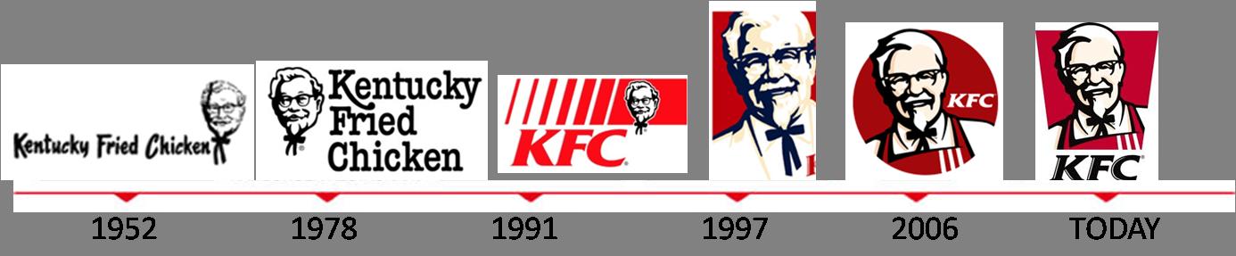 KFC brand changes marathipizza