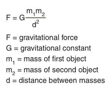 newton formula gravity-marathipizza