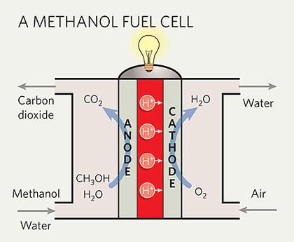 methanol-marathipizza
