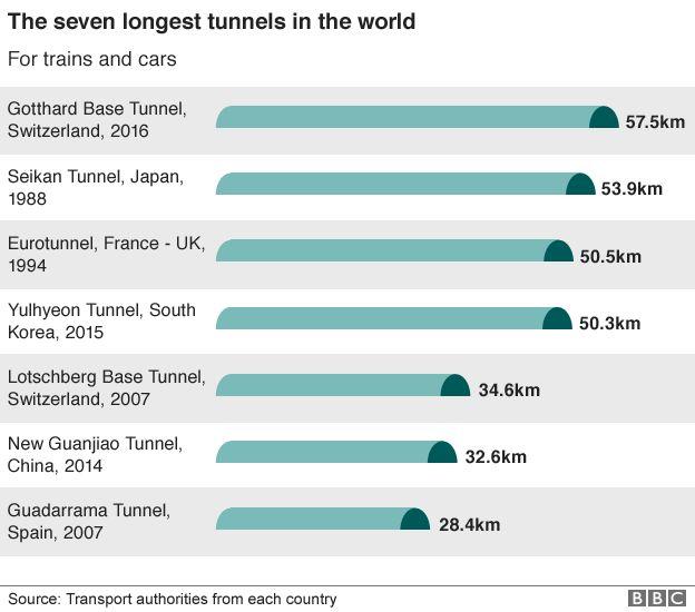 World's longest Tunnel.Inmarathi2