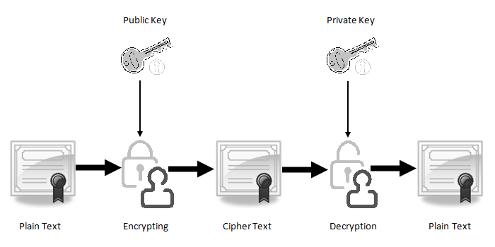 Public-and-Private-Key-SSL-Encryption-inmarathi