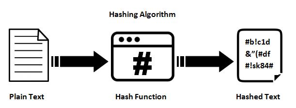 hash-function-inmarathi