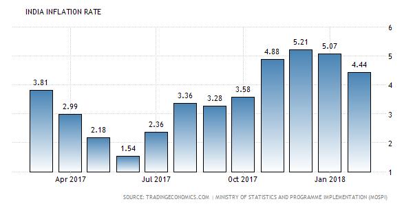 Inflation and Economy.Inmarathi1