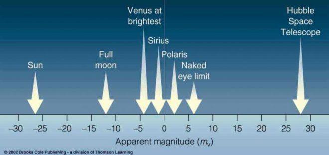 magnitude inmarathi