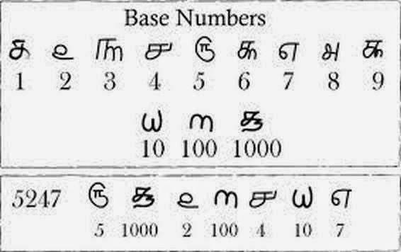 tamil numbers inmarathi