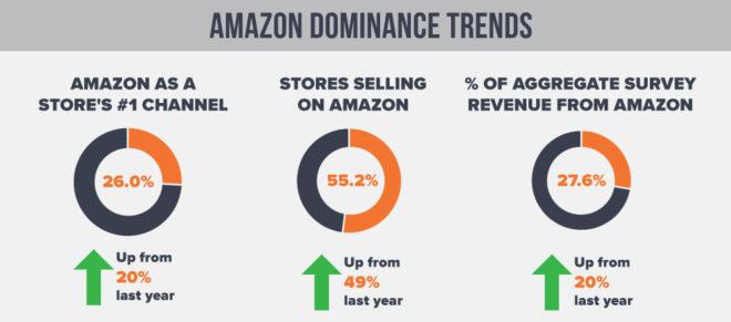 Amazon-Market-Share-2018