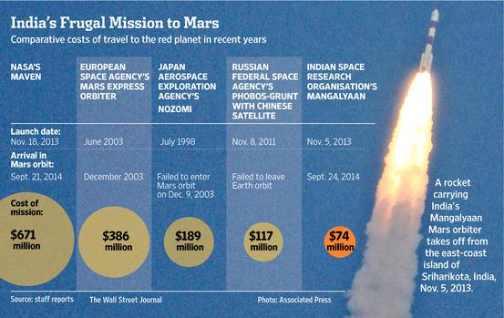 mars mission cost inmarathi