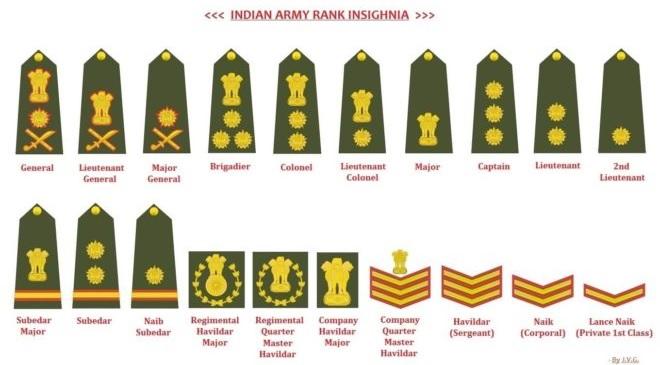 army-ranks-inmarathi