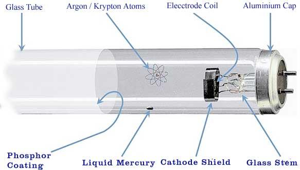 tube mechanism