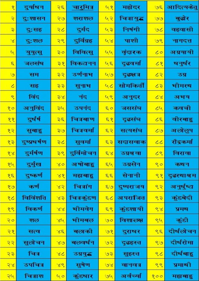 100 name kaurav vansh InMarathi